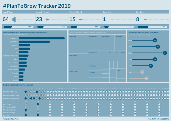 #PlanToGrow Tracker (1)