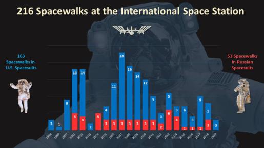 issspacewalks