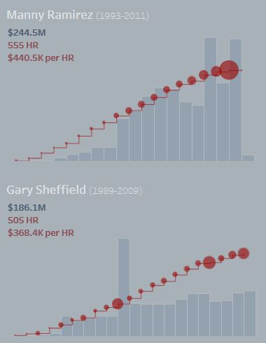 incorrect salary figures
