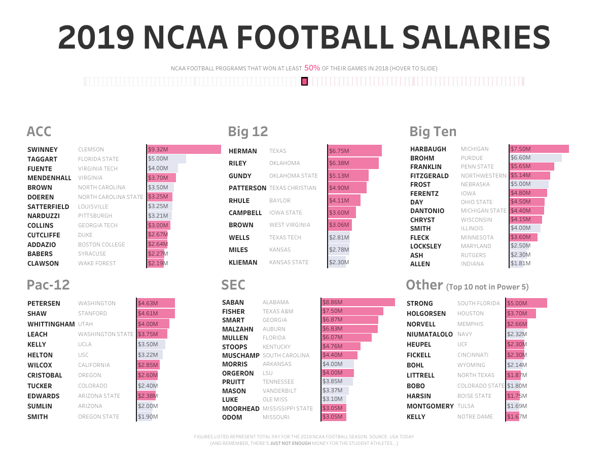 NCAA Football Salaries (1)