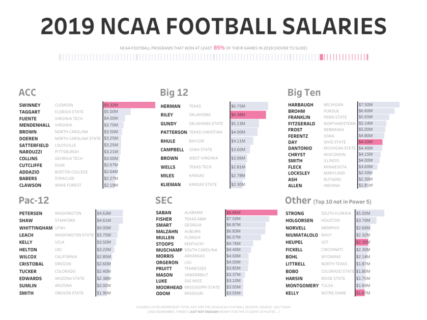 NCAA Football Salaries